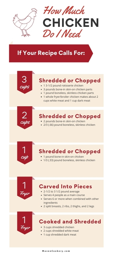 How Much Chicken Infographic. Conversions shown for ounces to cups, cups to ounces, whole chickens, and chicken pieces.